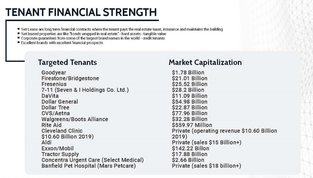 A chart showing typical Net Lease property tenants and their market capitalizations including brand name tenants like: 7 Eleven, DaVita, Dollar General, CVS, Walgreens, Goodyear, Firestone, Aldi and more