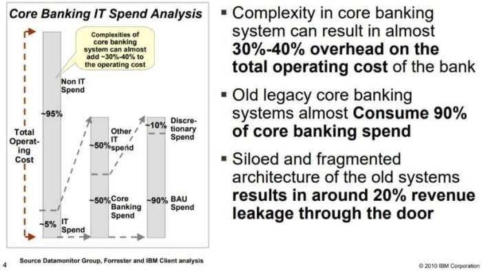 Core Banking IT Spend Analysis