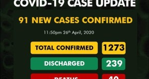 Covid-19: Nigeria Records 91 New Cases, Total Now 1273