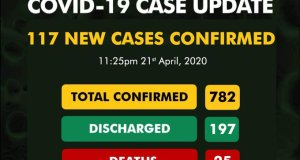 Nigeria records 117 new cases of COVID-19 in a day.