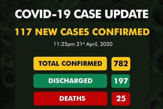 Nigeria records 117 new cases of COVID-19 in a day.