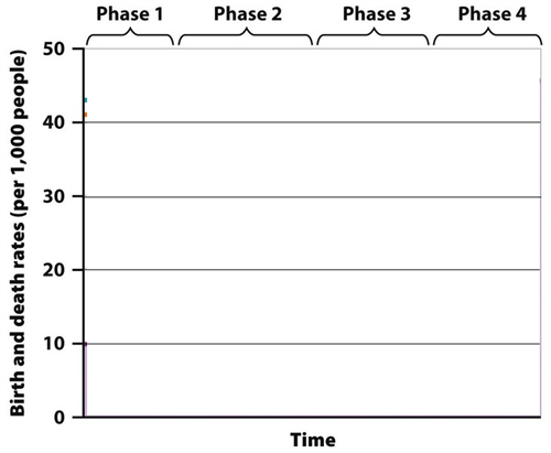 theory demographic transition graph