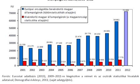 kivándorló magyarok