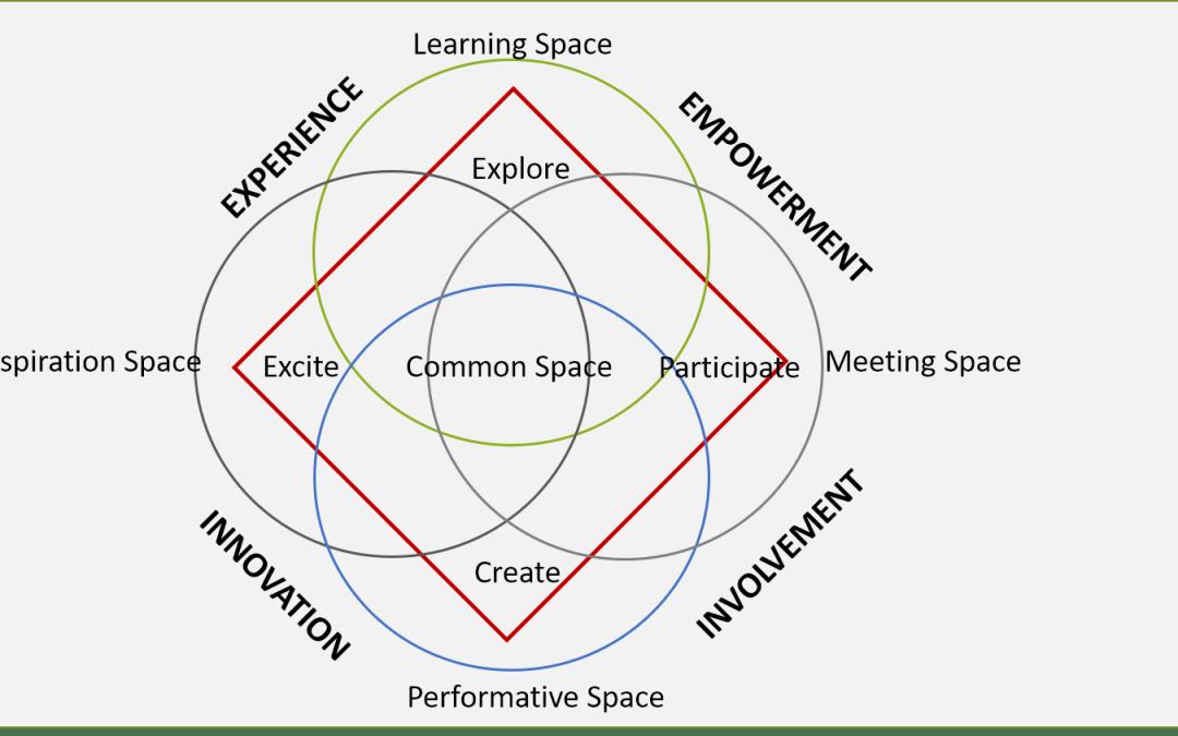 공공도서관의 공간기획을 위한 4 Spaces Model