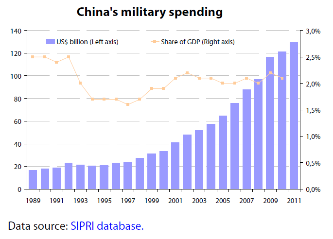 China's military spending (1989-2011, in US$ billion and ...