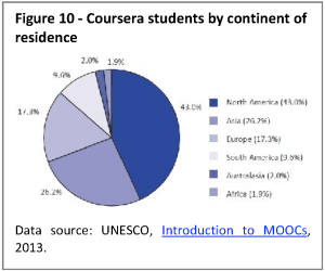 Coursera students by continent of residence
