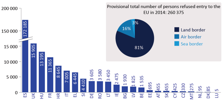 Number of persons refused entry at the EU's external borders (2014)