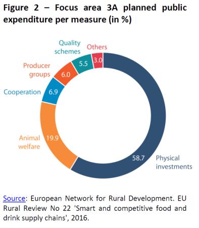 Focus area 3A planned public expenditure per measure (in %)