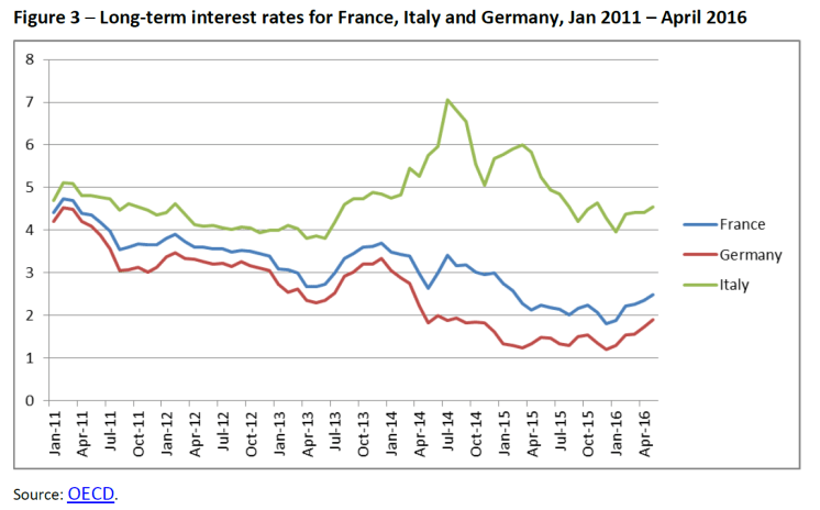 Long-term interest rates for France, Italy and Germany, Jan 2011 – April 2016
