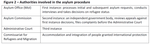 Authorities involved in the asylum procedure