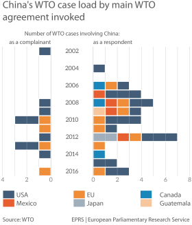 China's WTO case load from 2002 to November 2016
