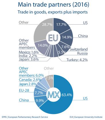 Main trade partners - Mexico