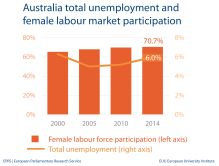 Unemployment and female labour market - Australia