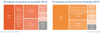 EU import and export of services to Australia