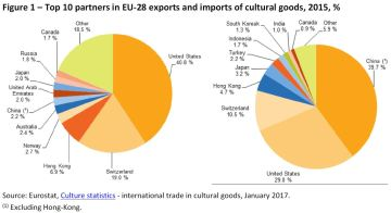Top 10 partners in EU-28 exports and imports of cultural goods, 2015, %