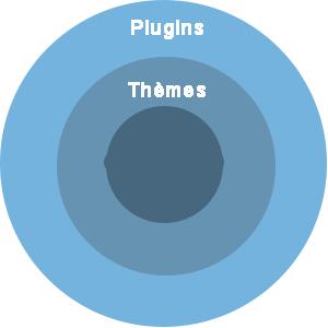 Mettre à jour WordPress : thèmes et plugins