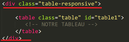 Rendre un tableau HTML responsive