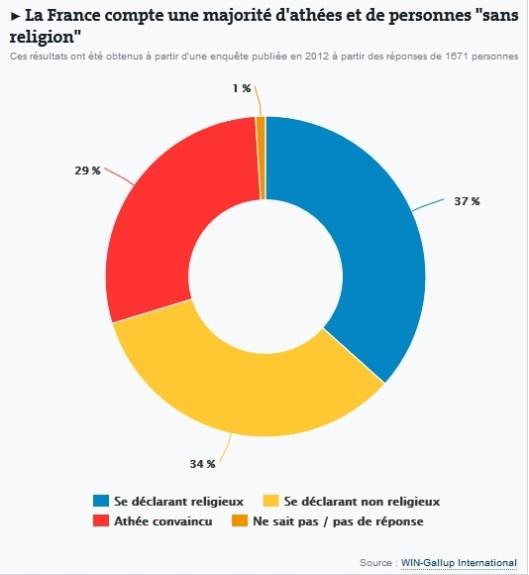 Taux sans religion