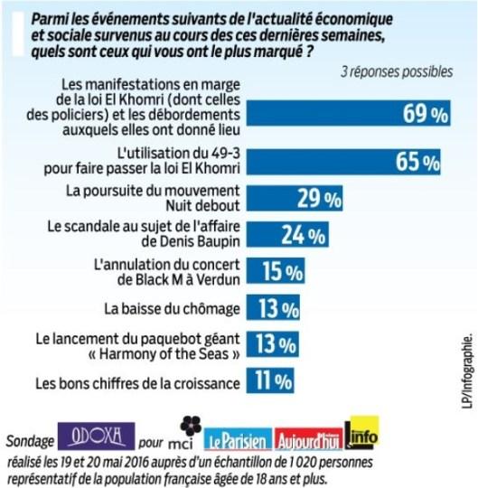 Sondage Le Parisien
