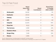 2015_Fast Food Top 10