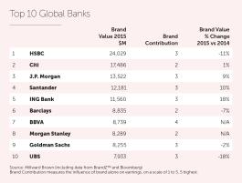 2015_Global Banks Top 10