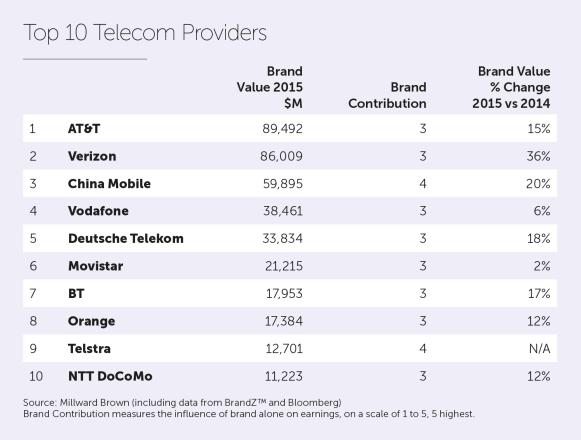 2015_Telecom Providers Top 10