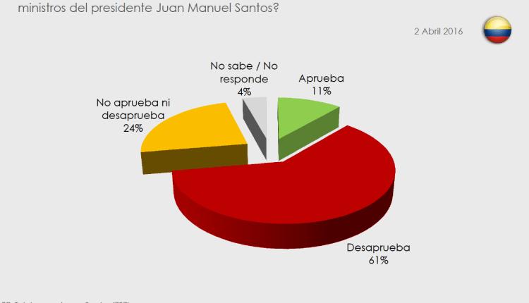 Yanhaas Pull: ¿Cómo le fue a Juan Manuel Santos esta semana?