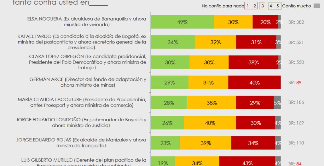 Encuesta: ¿Cómo cayeron los nuevos ministros?