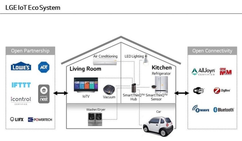 LG-IoT-Ecosystem copia