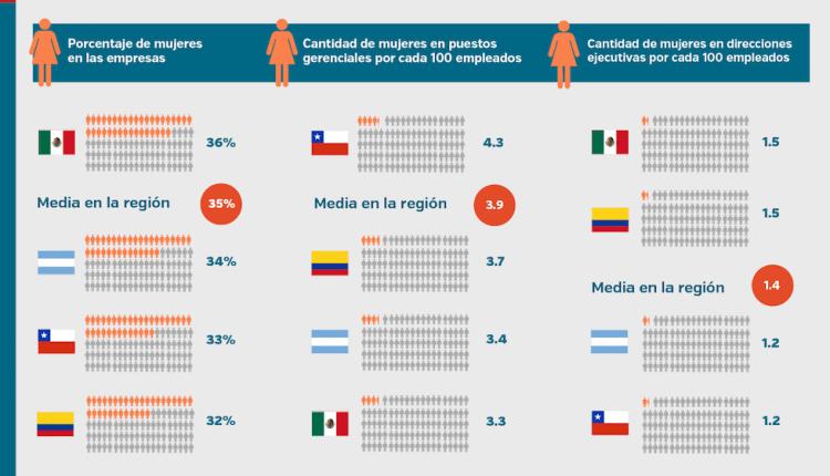 Estudio: en Colombia el 12% de puestos gerenciales son ocupados por mujeres