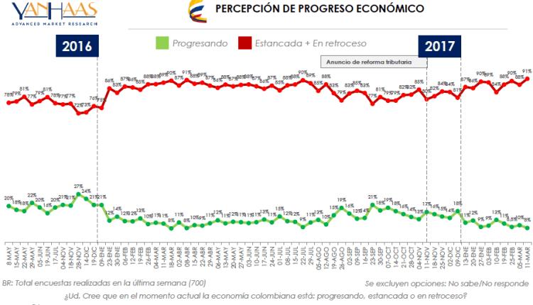Yanhaas Pull, pesimismo sobre economía colombiana no afloja