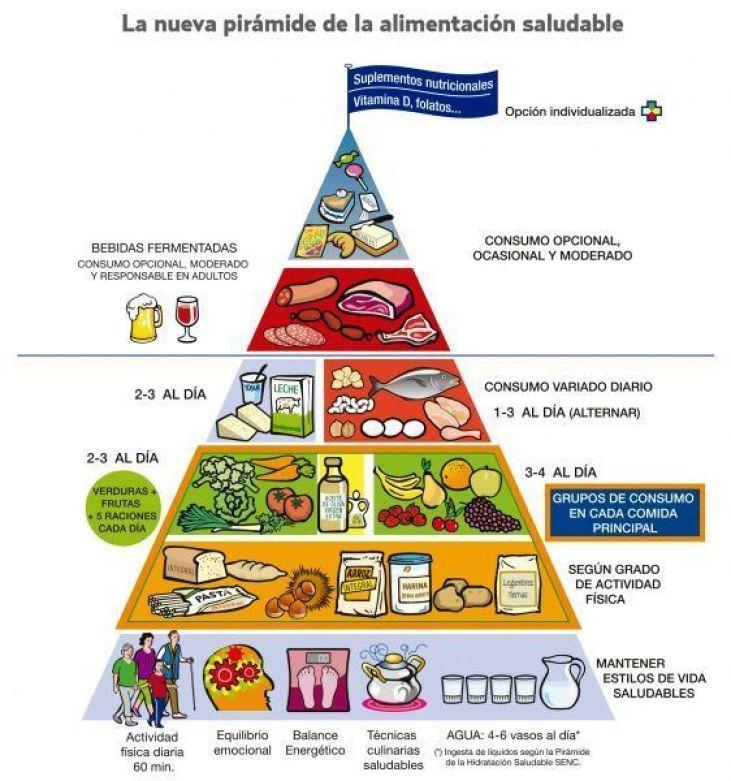 Las dietas saludables.: la comida casera.