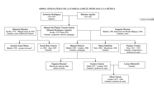 Los García. Una familia para el canto, de Andrés Moreno Mengíbar. Centro de Estudios Andaluces. Sevilla, 2020