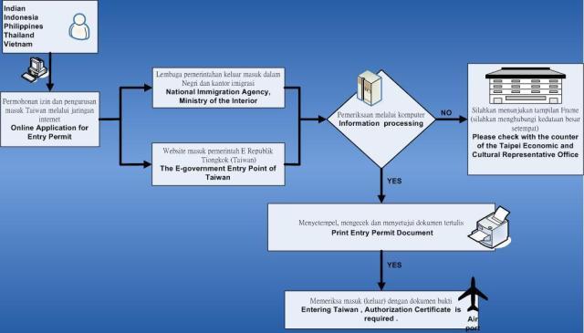 Alur pembuatan visa taiwan secara Online.