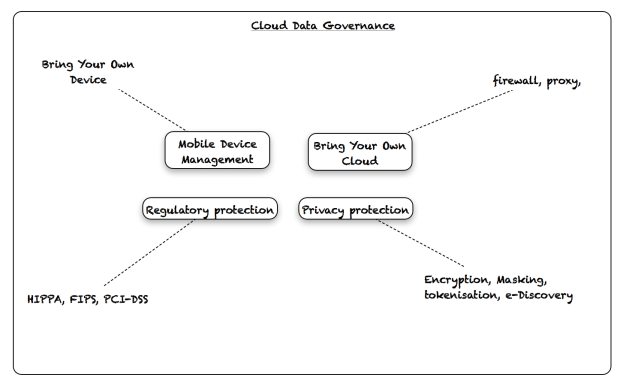 Cloud Data Governance