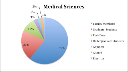 Figure 2. Percentage of Medical Sciences users on Academia.edu by academic status.
