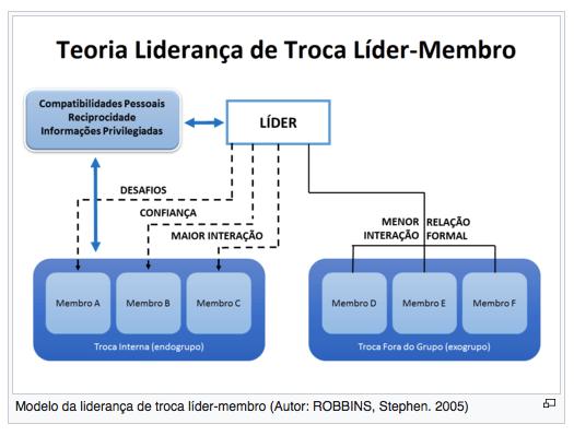 Teoria da Troca entre Líder e Liderado - LMX: um caso real