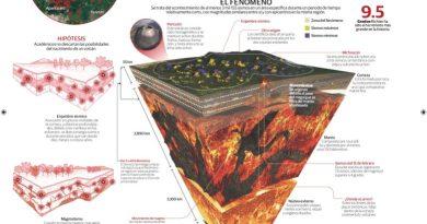 Enjambre sísmico en Michoacán, posible nacimiento volcánico