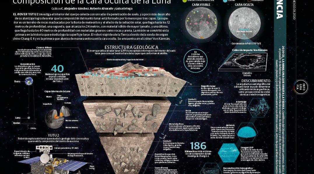 La sonda china Chang-E 4 revela composición de la cara oculta de la Luna