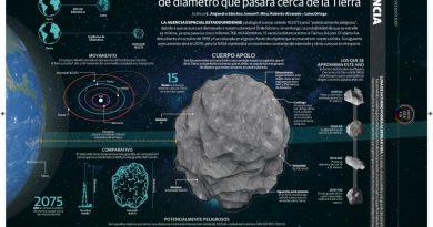 Vigila NASA a asteroide de un kilómetro de diámetro que pasará cerca de la Tierra