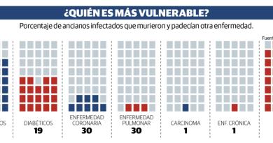 El mundo se prepara para tocar fondo con el coronavirus