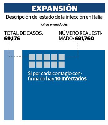 Estiman 10 veces más casos virales en Italia