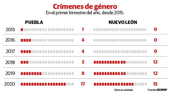 Se disparan en Puebla y Nuevo León los feminicidios