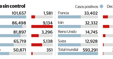 En Italia, récord de decesos; uno cada 90 segundos