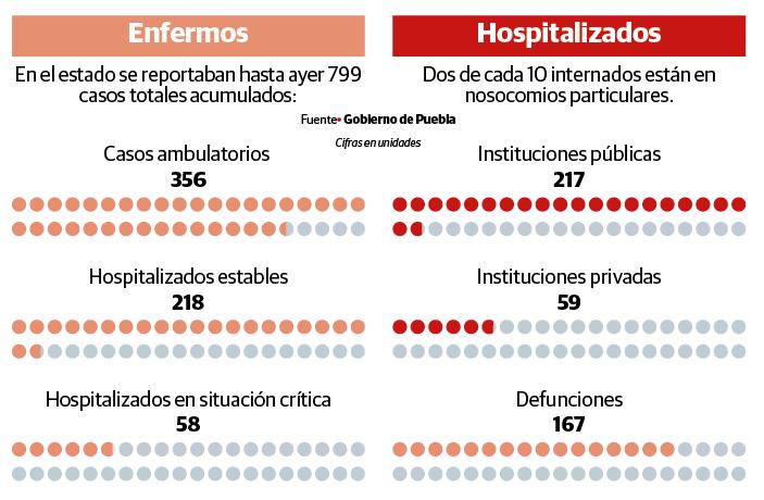 Saturan hospitales privados en Puebla