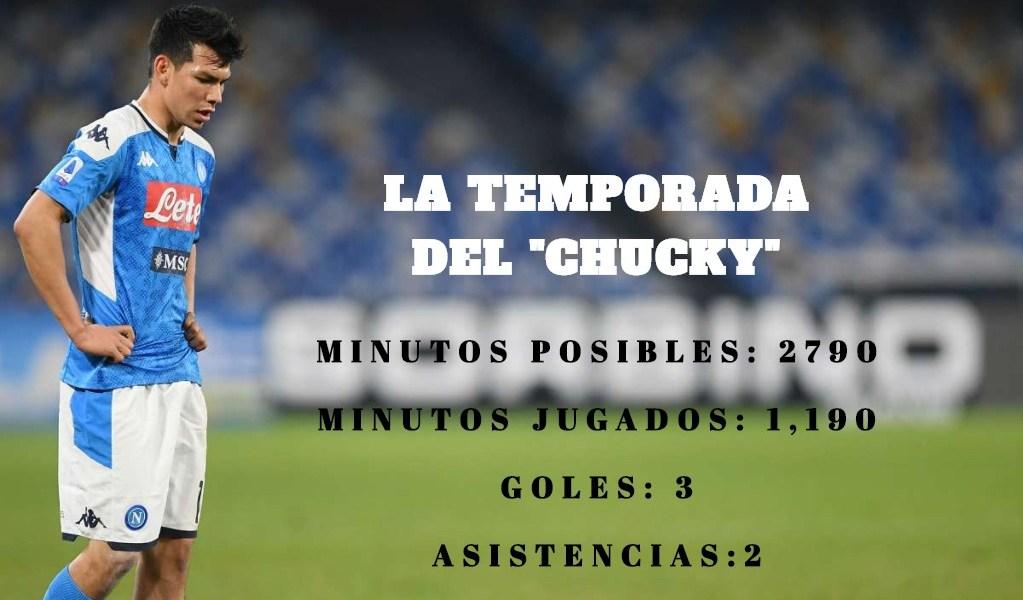 """Las terribles estadísticas del """"Chucky"""" Lozano con el Napoli"""