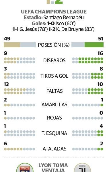 En sólo cinco minutos, el Madrid deja ir triunfo ante el Manchester City