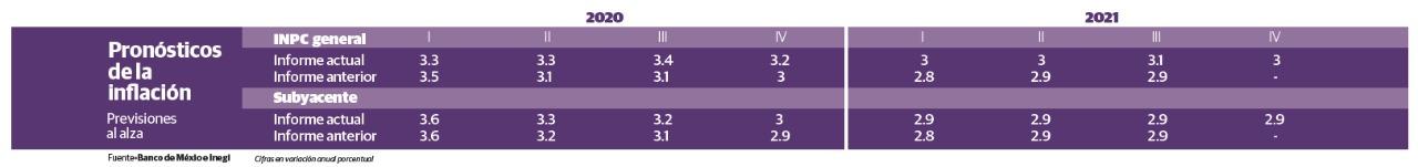 Banxico recorta perspectiva de crecimiento de 2020 y 2021