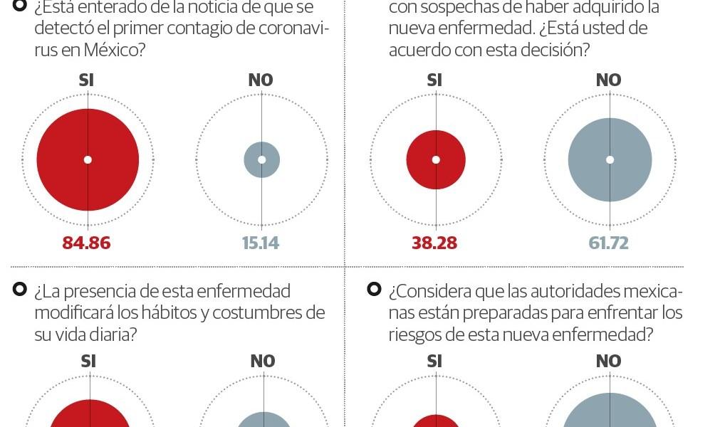 Autoridad no está lista para el coronavirus, opinan siete de cada 10