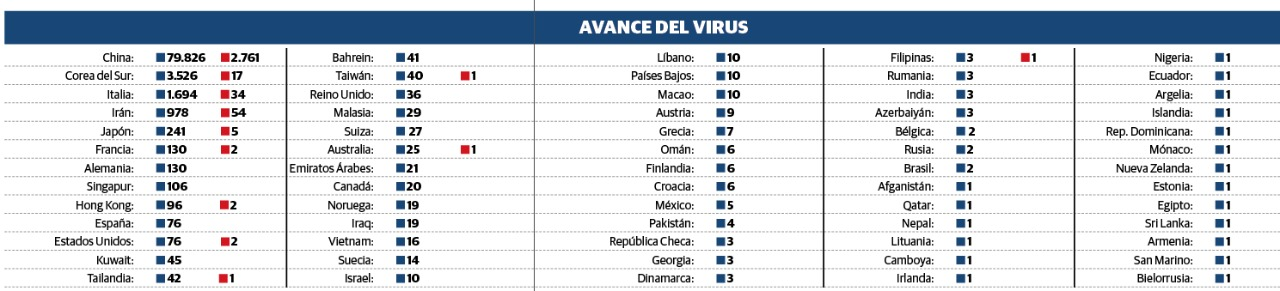 Contagio de Covid-19 ya alcanza a 68 países; toma impulso en toda Europa
